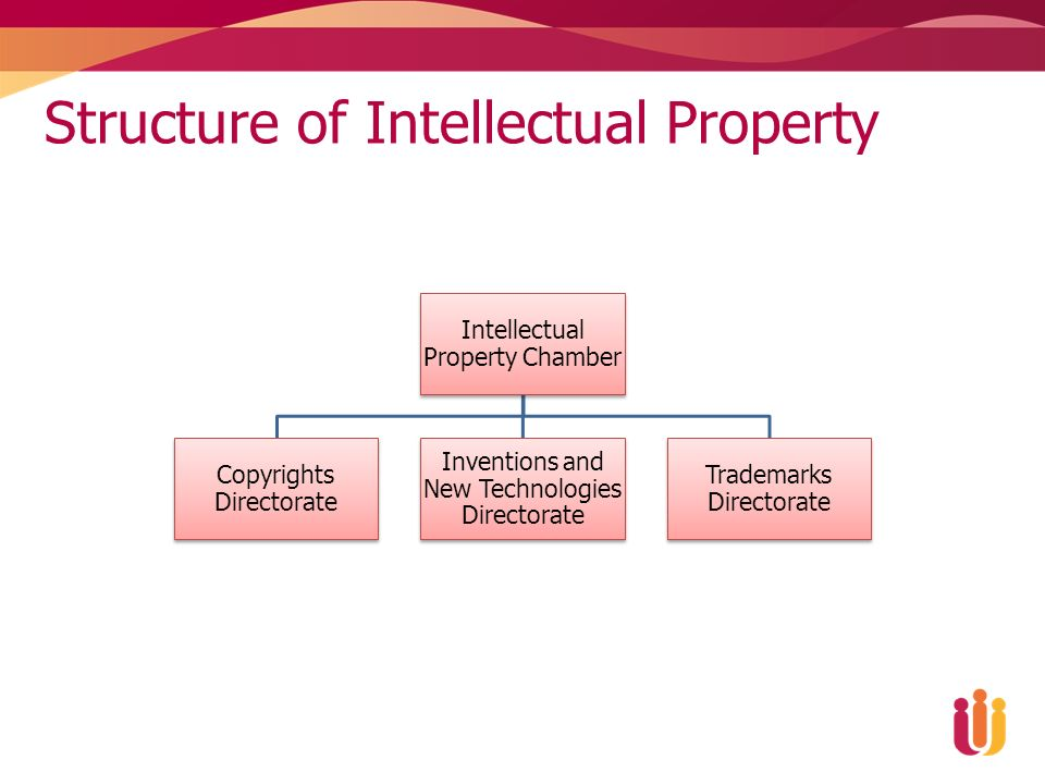 Structure of Intellectual Property Intellectual Property Chamber Copyrights Directorate Inventions and New Technologies Directorate Trademarks Directorate