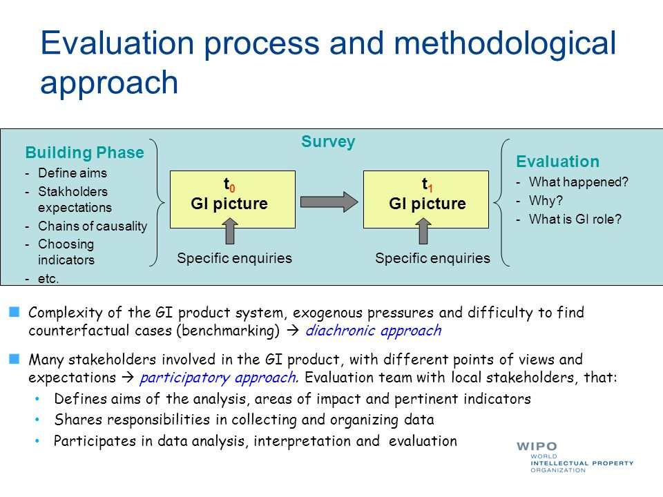 Evaluation process and methodological approach Complexity of the GI product system, exogenous pressures and difficulty to find counterfactual cases (benchmarking) diachronic approach Building Phase -Define aims -Stakholders expectations -Chains of causality -Choosing indicators -etc.