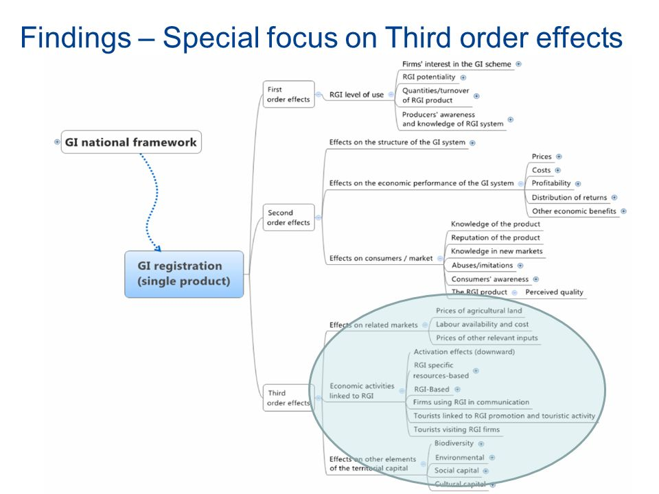 Findings – Special focus on Third order effects