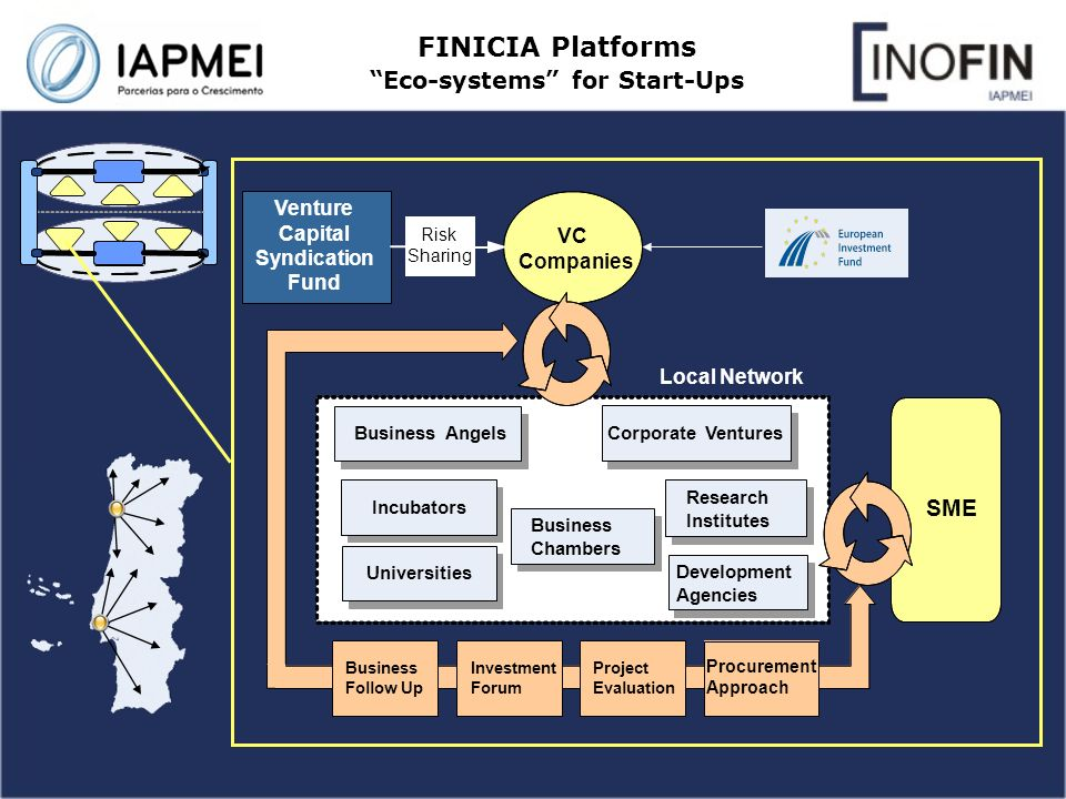 FINICIA Platforms Eco-systems for Start-Ups VC Companies SME Local Network Venture Capital Syndication Fund Risk Sharing Business Angels Corporate Ventures Procurement Approach Project Evaluation Investment Forum Business Follow Up Incubators Research Institutes Business Chambers Universities Development Agencies
