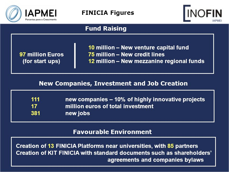 FINICIA Figures Fund Raising New Companies, Investment and Job Creation 10 million – New venture capital fund 97 million Euros 75 million – New credit lines (for start ups)12 million – New mezzanine regional funds 111new companies – 10% of highly innovative projects 17million euros of total investment 381 new jobs Creation of 13 FINICIA Platforms near universities, with 85 partners Creation of KIT FINICIA with standard documents such as shareholders agreements and companies bylaws Favourable Environment