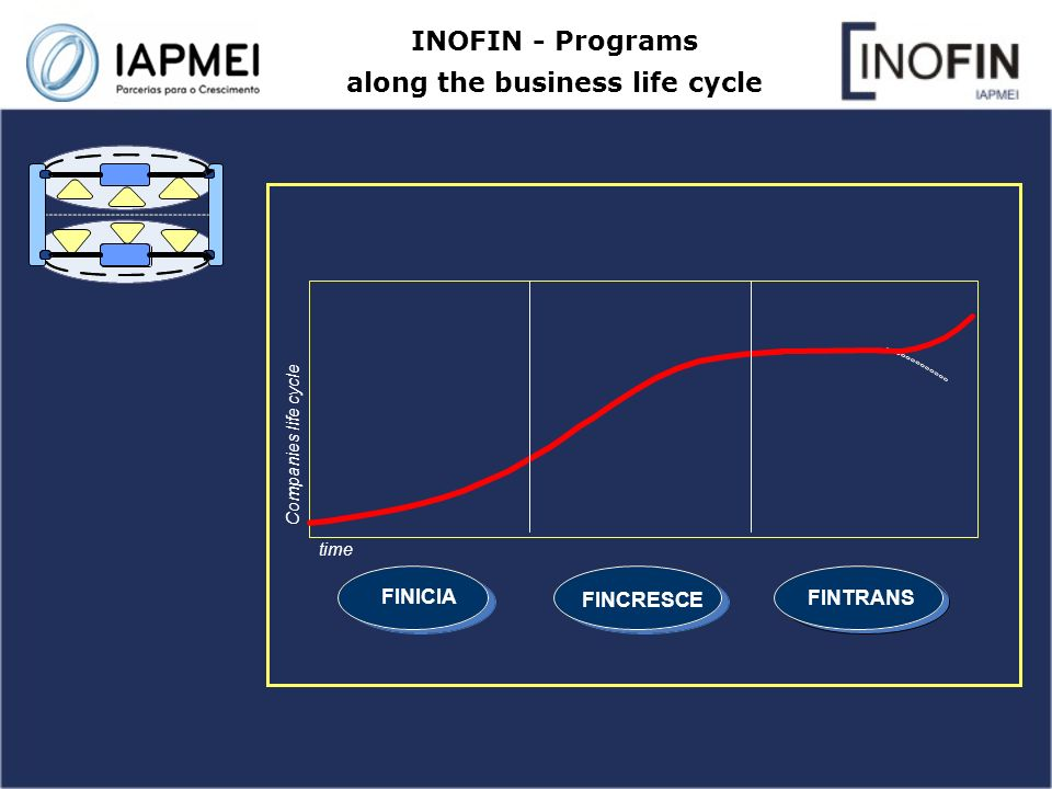 INOFIN - Programs along the business life cycle FINICIA FINCRESCE FINTRANS Companies life cycle time