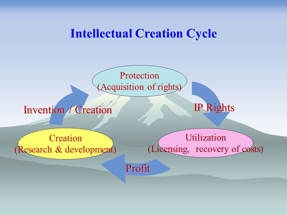 Protection (Acquisition of rights) Utilization (Licensing, recovery of costs) Profit IP Rights Invention / Creation Creation (Research & development) Intellectual Creation Cycle