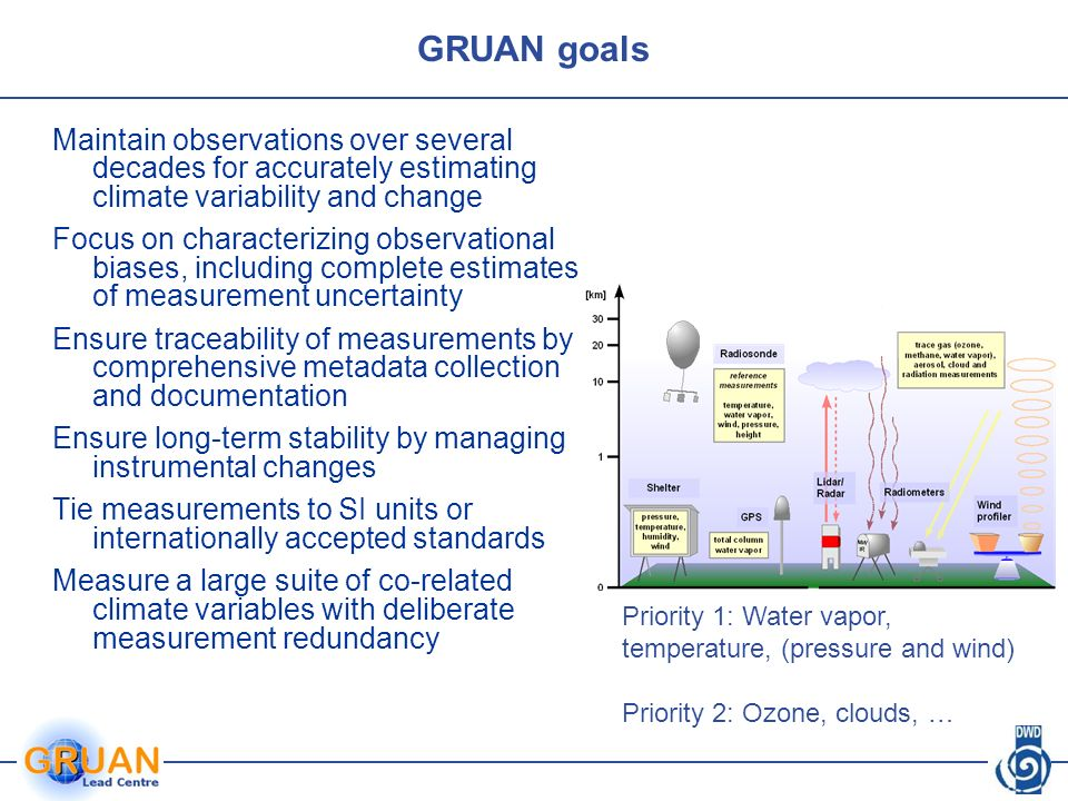 GRUAN goals Maintain observations over several decades for accurately estimating climate variability and change Focus on characterizing observational biases, including complete estimates of measurement uncertainty Ensure traceability of measurements by comprehensive metadata collection and documentation Ensure long-term stability by managing instrumental changes Tie measurements to SI units or internationally accepted standards Measure a large suite of co-related climate variables with deliberate measurement redundancy Priority 1: Water vapor, temperature, (pressure and wind) Priority 2: Ozone, clouds, …