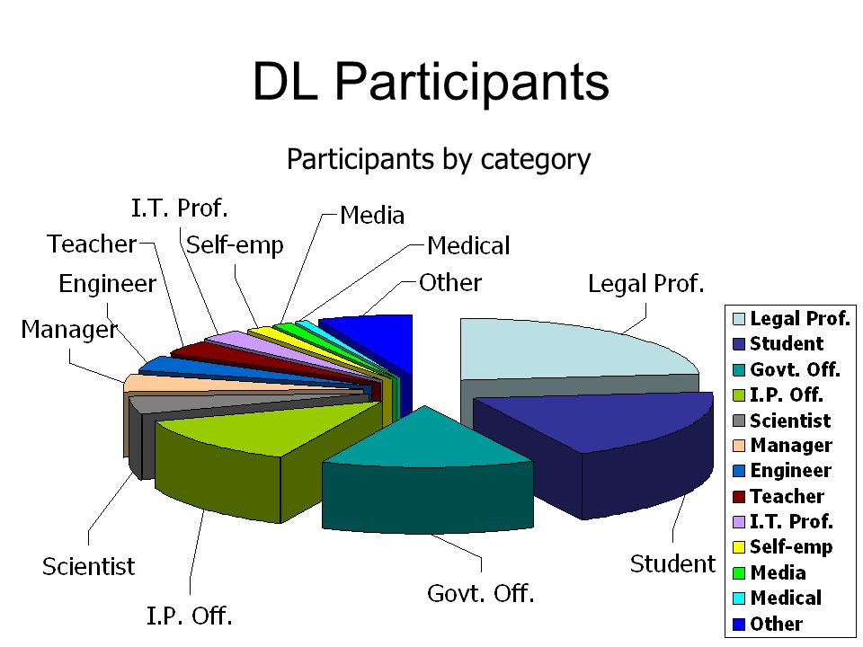 DL Participants Participants by category