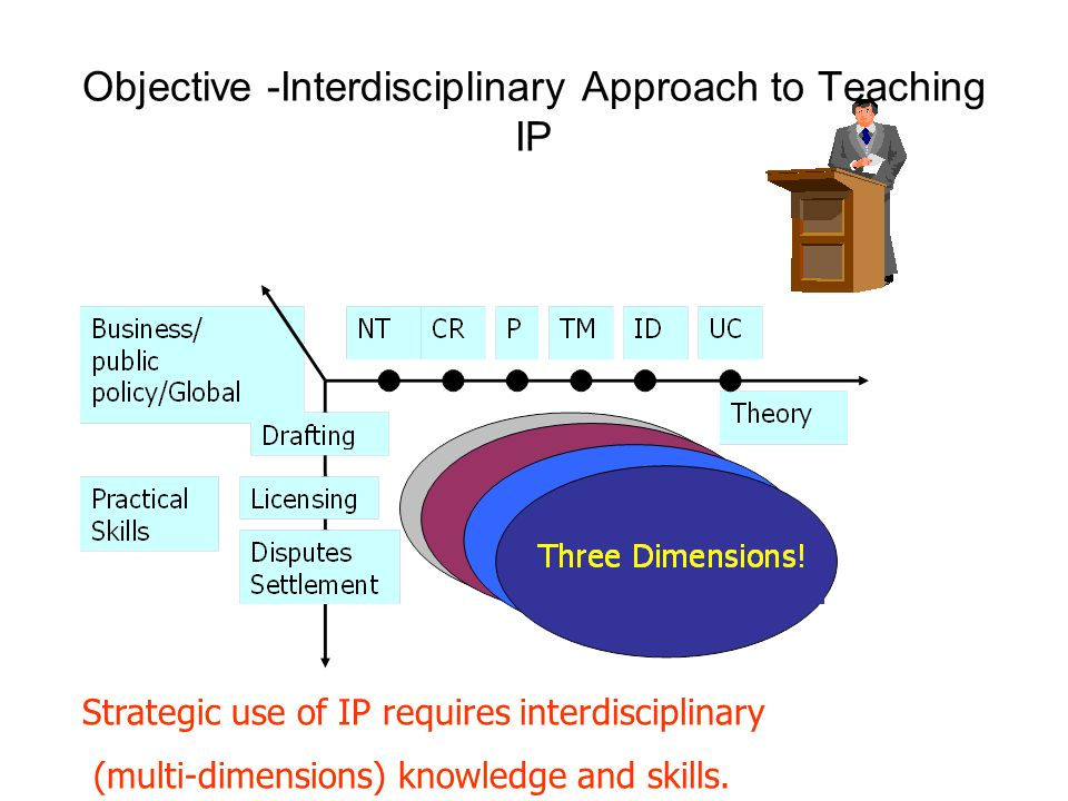 Strategic use of IP requires interdisciplinary (multi-dimensions) knowledge and skills.
