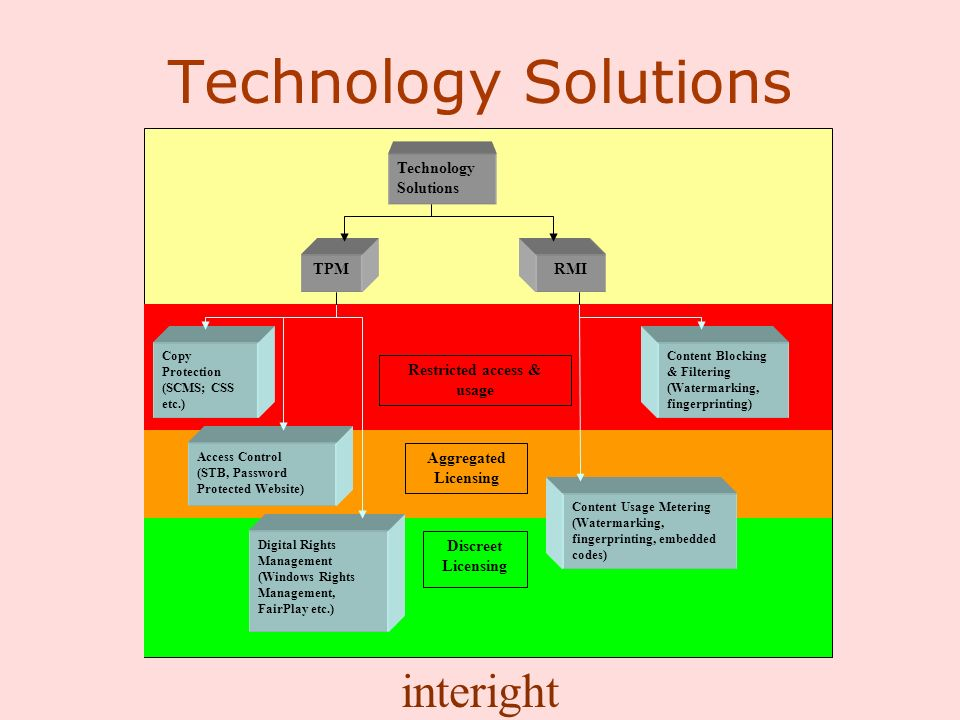 interight Technology Solutions Copy Protection (SCMS; CSS etc.) TPM Access Control (STB, Password Protected Website) Digital Rights Management (Windows Rights Management, FairPlay etc.) Technology Solutions RMI Content Blocking & Filtering (Watermarking, fingerprinting) Content Usage Metering (Watermarking, fingerprinting, embedded codes) Restricted access & usage Aggregated Licensing Discreet Licensing
