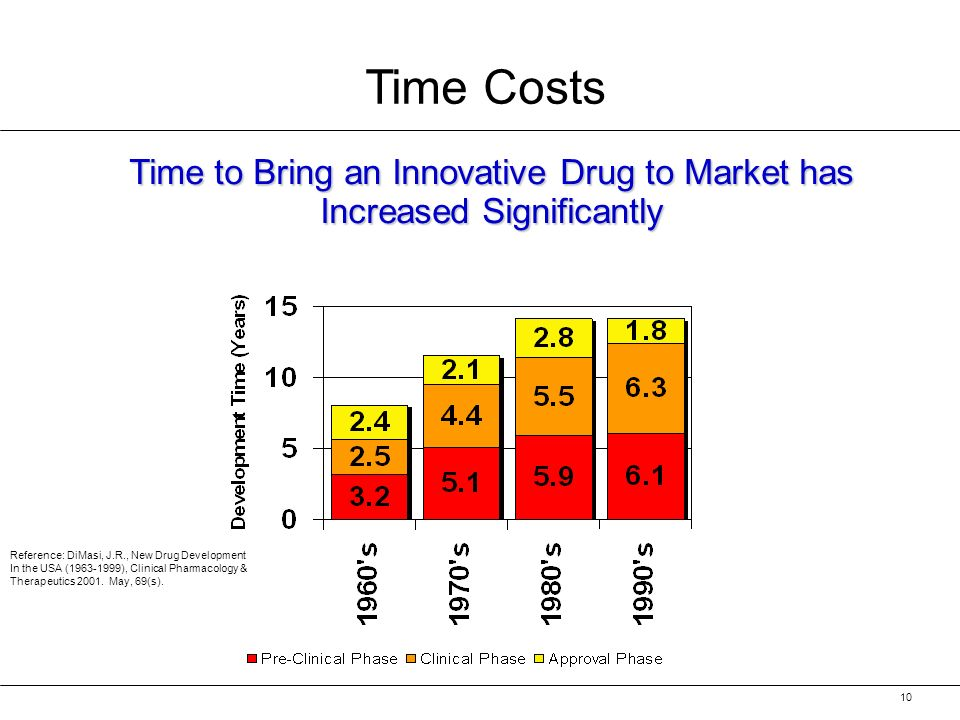 10 Time Costs Reference: DiMasi, J.R., New Drug Development In the USA ( ), Clinical Pharmacology & Therapeutics 2001.