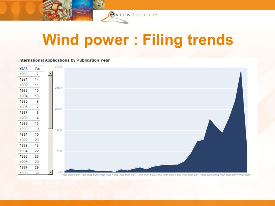 Wind power : Filing trends