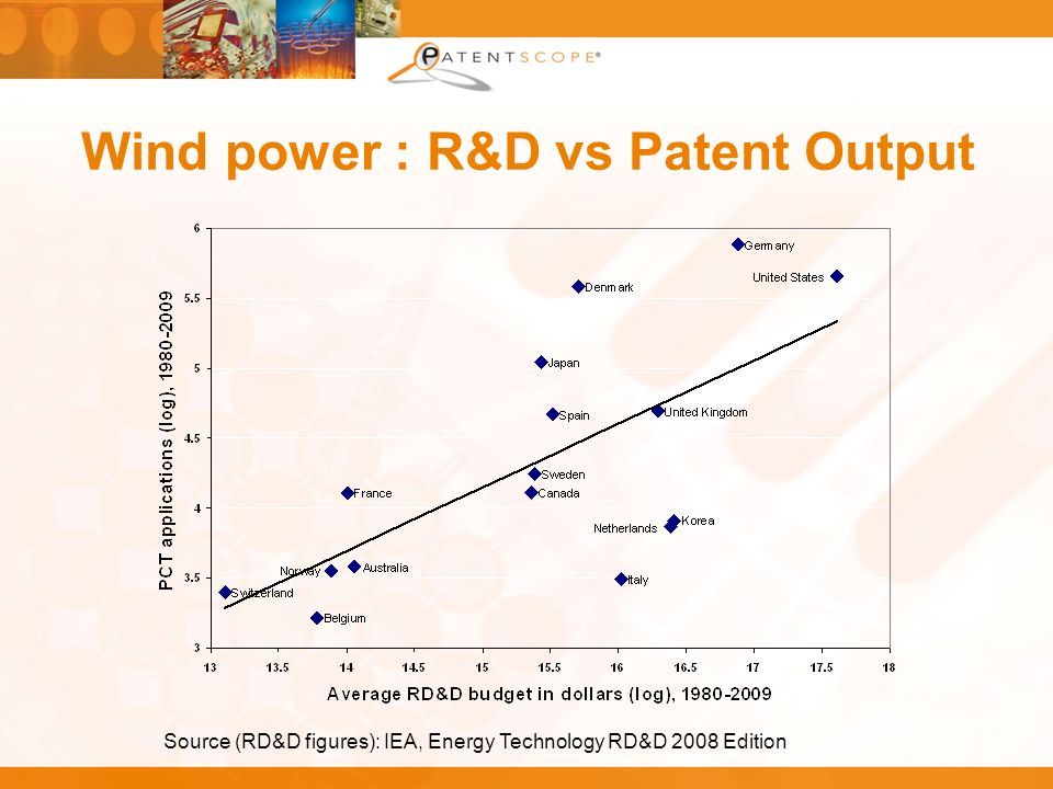 Wind power : R&D vs Patent Output Source (RD&D figures): IEA, Energy Technology RD&D 2008 Edition