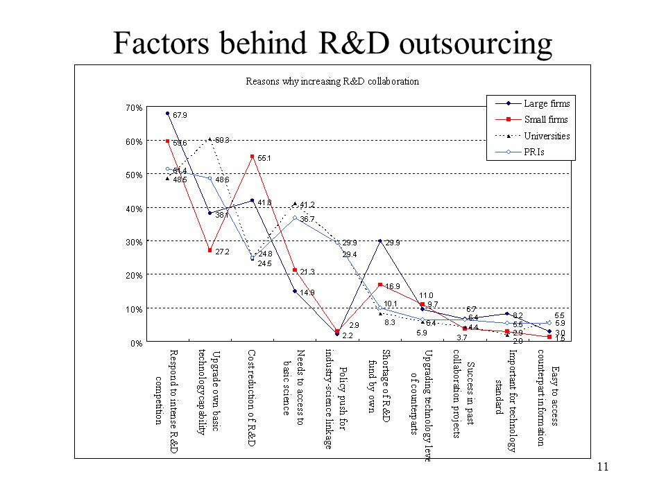 11 Factors behind R&D outsourcing