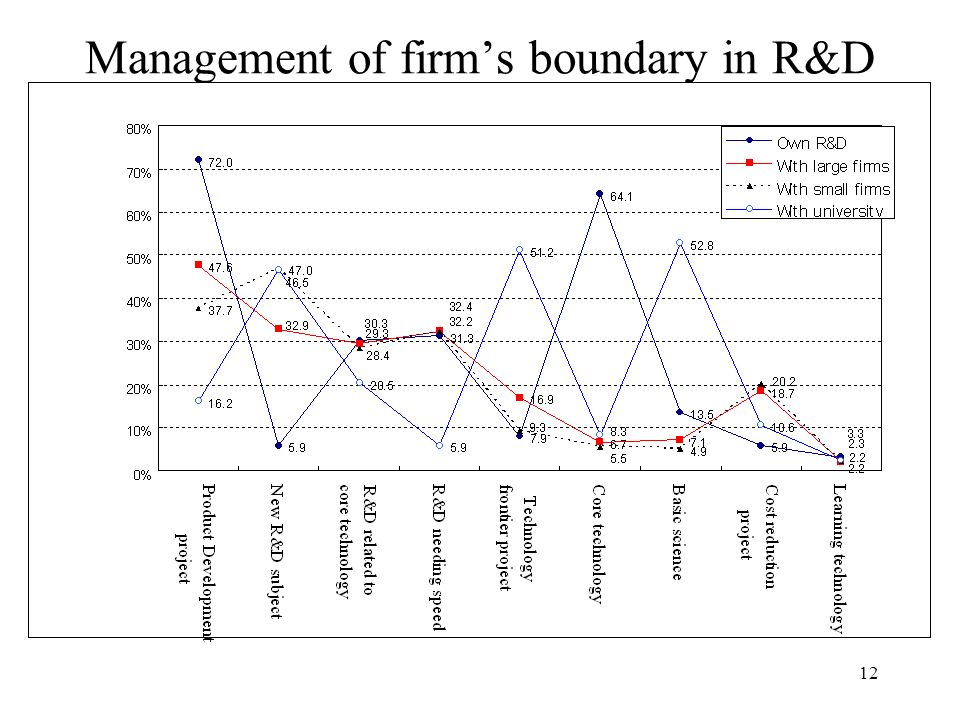 12 Management of firms boundary in R&D