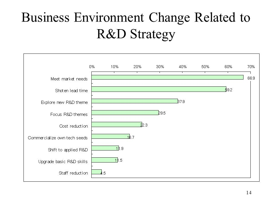 14 Business Environment Change Related to R&D Strategy