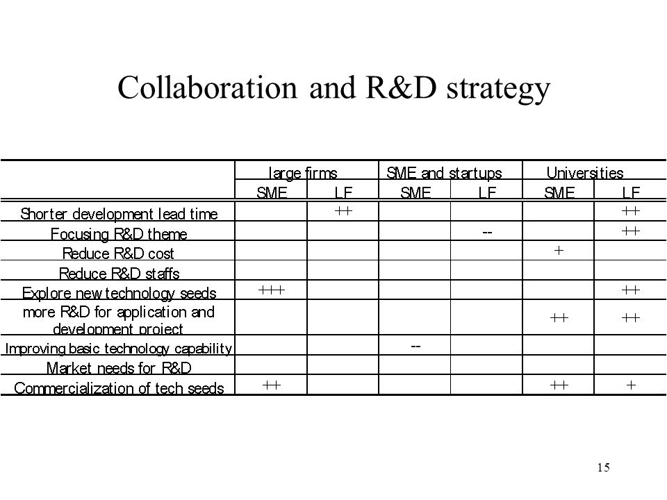 15 Collaboration and R&D strategy