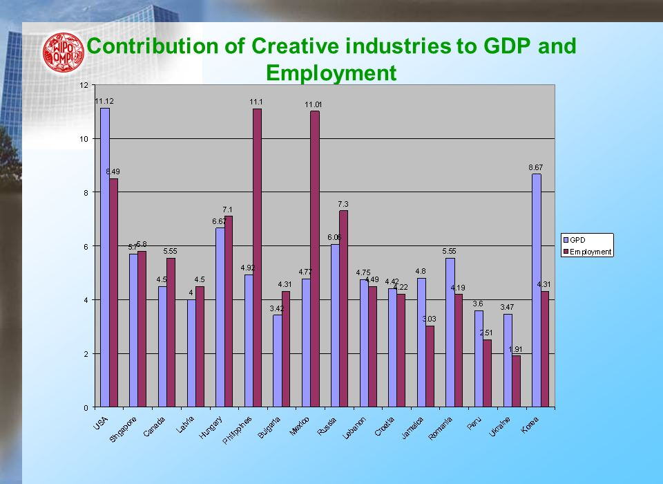 Contribution of Creative industries to GDP and Employment