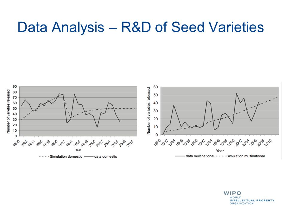 Data Analysis – R&D of Seed Varieties