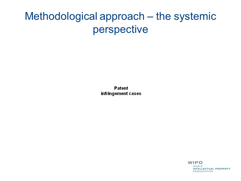 Methodological approach – the systemic perspective