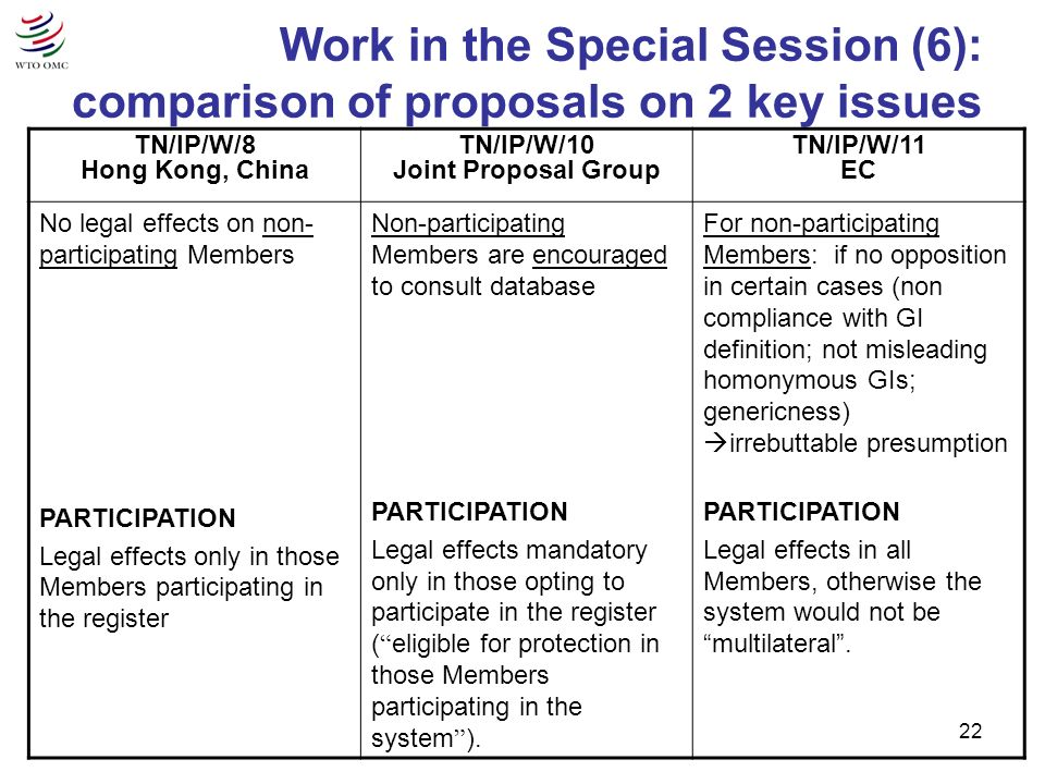 22 Work in the Special Session (6): comparison of proposals on 2 key issues TN/IP/W/8 Hong Kong, China TN/IP/W/10 Joint Proposal Group TN/IP/W/11 EC No legal effects on non- participating Members PARTICIPATION Legal effects only in those Members participating in the register Non-participating Members are encouraged to consult database PARTICIPATION Legal effects mandatory only in those opting to participate in the register ( eligible for protection in those Members participating in the system ).