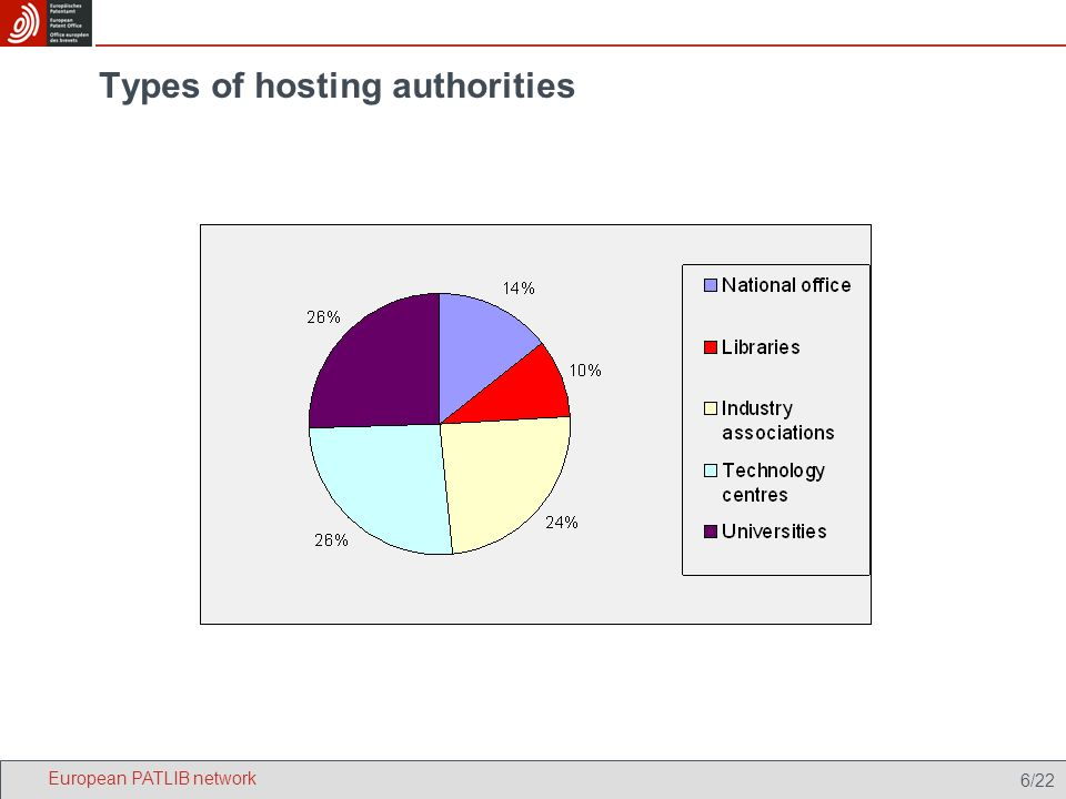 6/22 Types of hosting authorities European PATLIB network