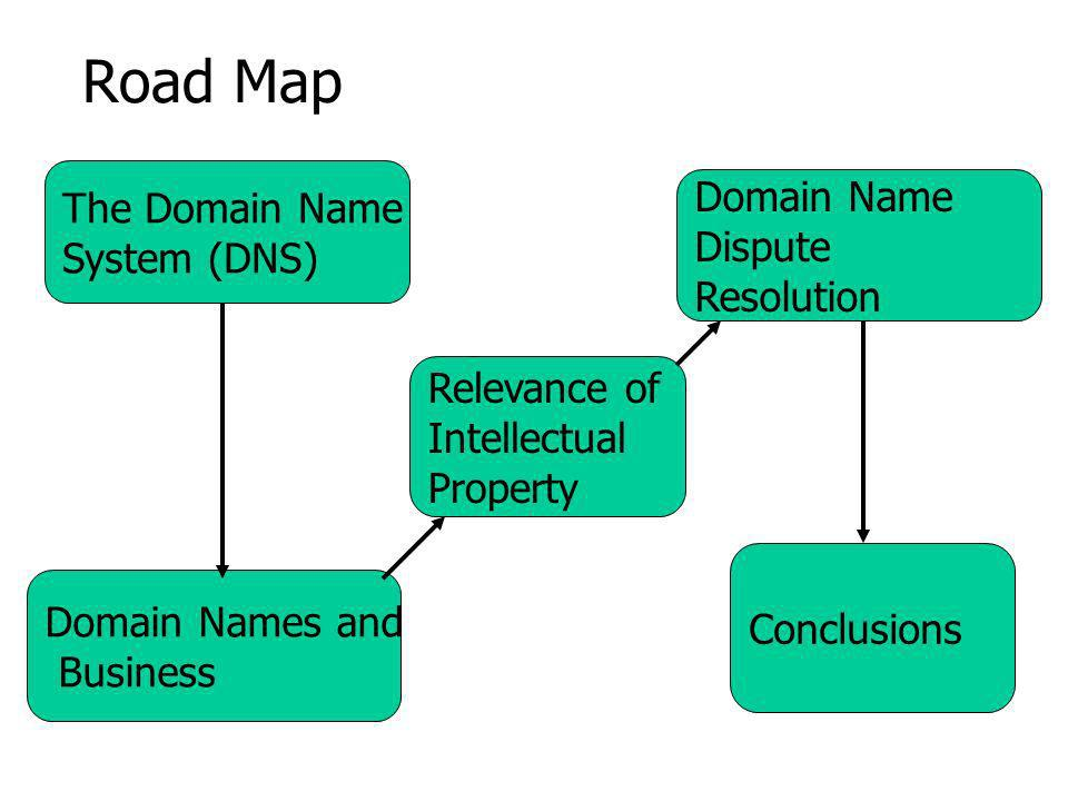 Road Map The Domain Name System (DNS) Domain Names and Business Domain Name Dispute Resolution Conclusions Relevance of Intellectual Property