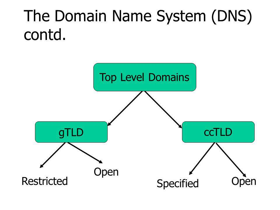 The Domain Name System (DNS) contd. Top Level Domains gTLDccTLD Restricted Open Specified Open