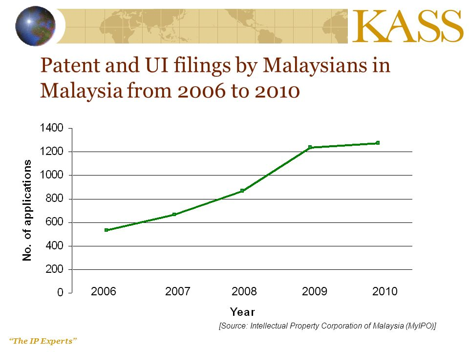 The IP Experts Patent and UI filings by Malaysians in Malaysia from 2006 to 2010 20062007200820092010 [Source: Intellectual Property Corporation of Malaysia (MyIPO)]