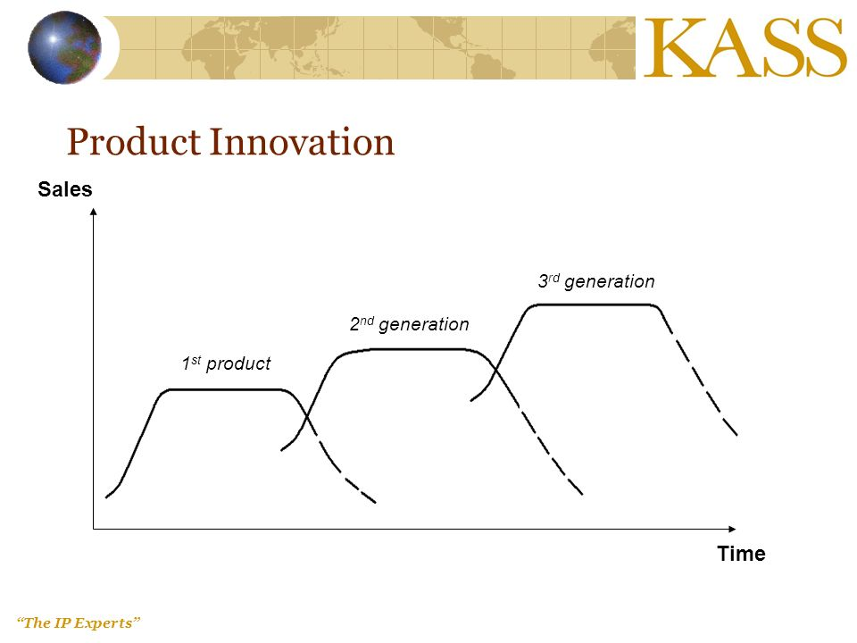 The IP Experts Product Innovation Sales Time 1 st product 2 nd generation 3 rd generation