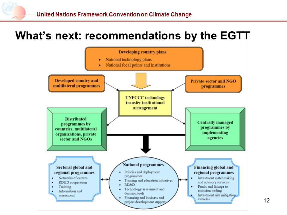 12 United Nations Framework Convention on Climate Change Whats next: recommendations by the EGTT