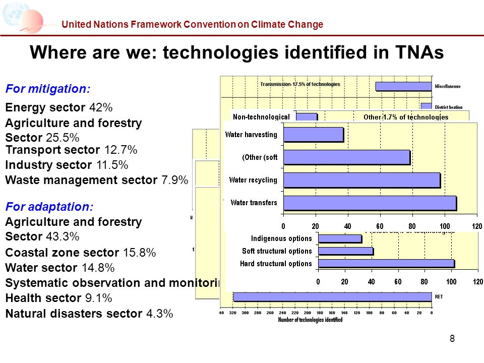 8 Where are we: technologies identified in TNAs Energy sector 42% United Nations Framework Convention on Climate Change For mitigation: Agriculture and forestry Sector 25.5% Transport sector 12.7% Industry sector 11.5% Waste management sector 7.9% For adaptation: Agriculture and forestry Sector 43.3% Water sector 14.8% Coastal zone sector 15.8% Systematic observation and monitoring sector-11.3% of technologies Health sector 9.1% Natural disasters sector 4.3%