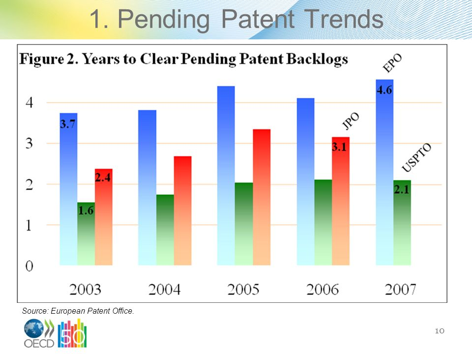 1. Pending Patent Trends 10 Source: European Patent Office.