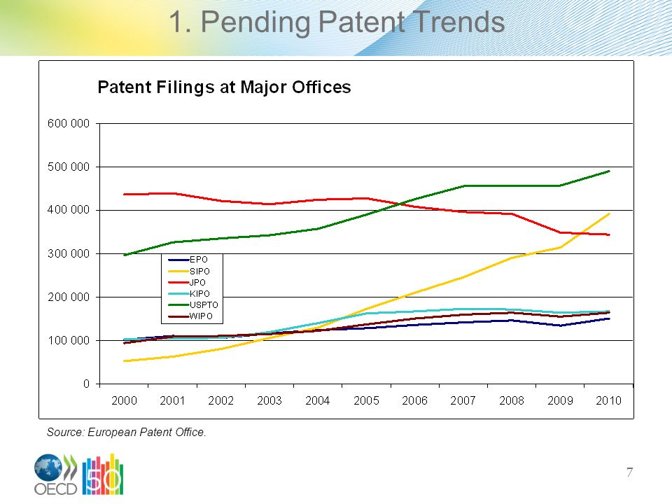 7 Source: European Patent Office.