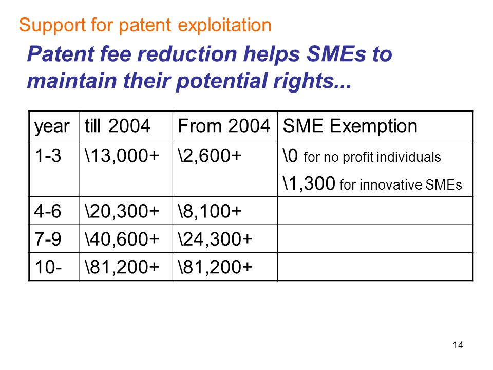 14 Support for patent exploitation Patent fee reduction helps SMEs to maintain their potential rights...