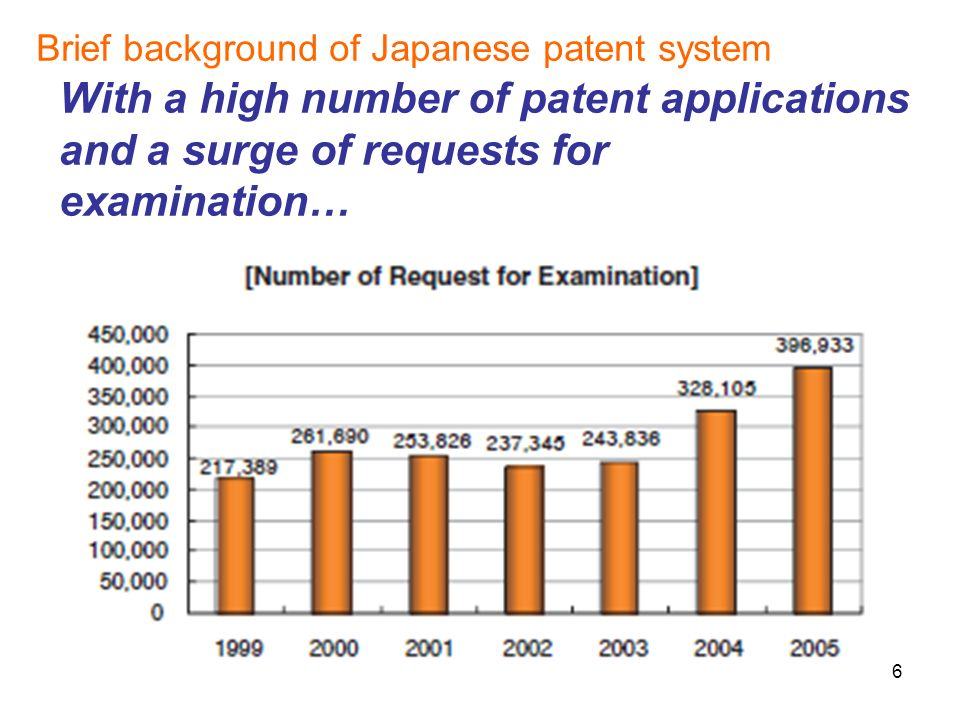 6 With a high number of patent applications and a surge of requests for examination… Brief background of Japanese patent system