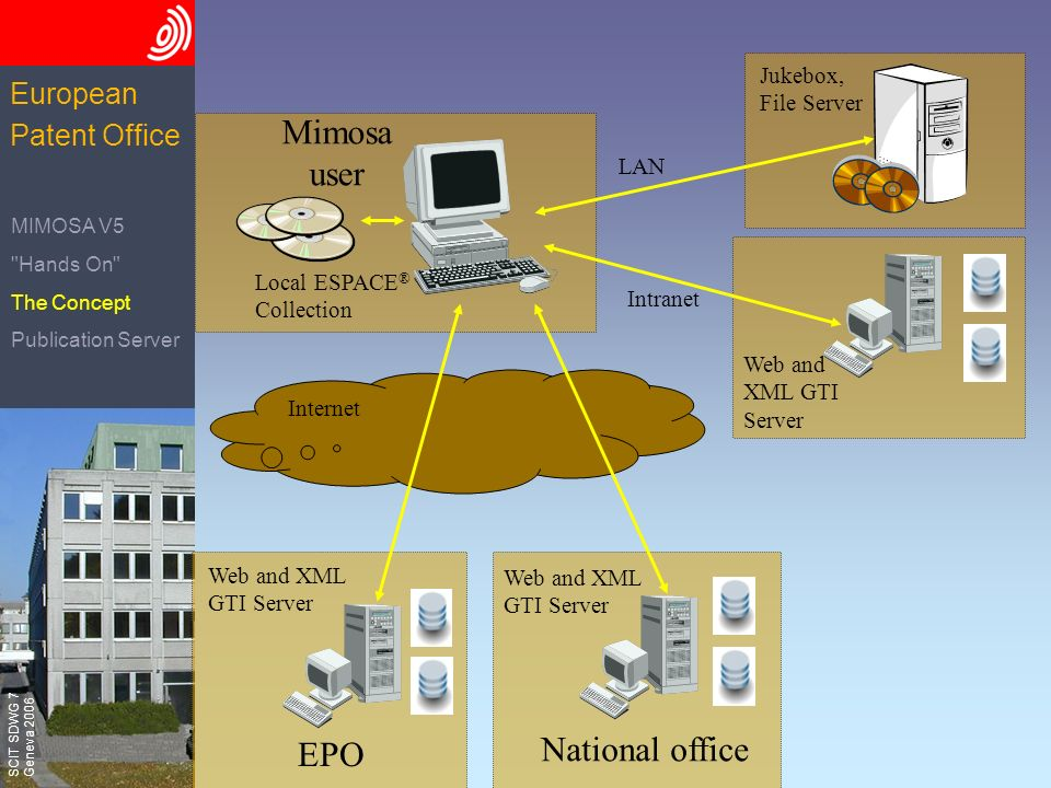 The European Patent Office SCIT SDWG 7 Geneva 2006 European Patent Office Internet Mimosa user Local ESPACE ® Collection EPO National office Jukebox, File Server LAN Web and XML GTI Server Intranet Web and XML GTI Server MIMOSA V5 Hands On The Concept Publication Server