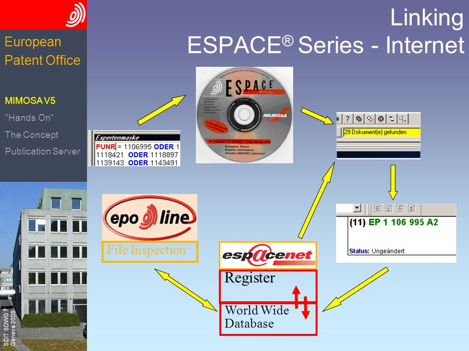 The European Patent Office SCIT SDWG 7 Geneva 2006 European Patent Office Linking ESPACE ® Series - Internet File Inspection Register World Wide Database MIMOSA V5 Hands On The Concept Publication Server