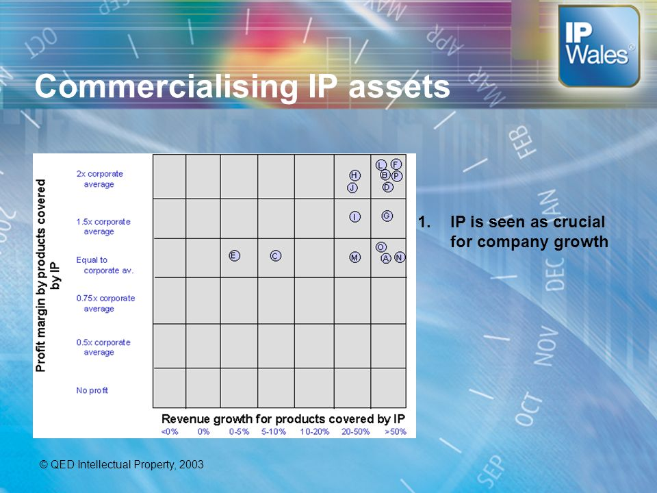 Commercialising IP assets 1.IP is seen as crucial for company growth © QED Intellectual Property, 2003
