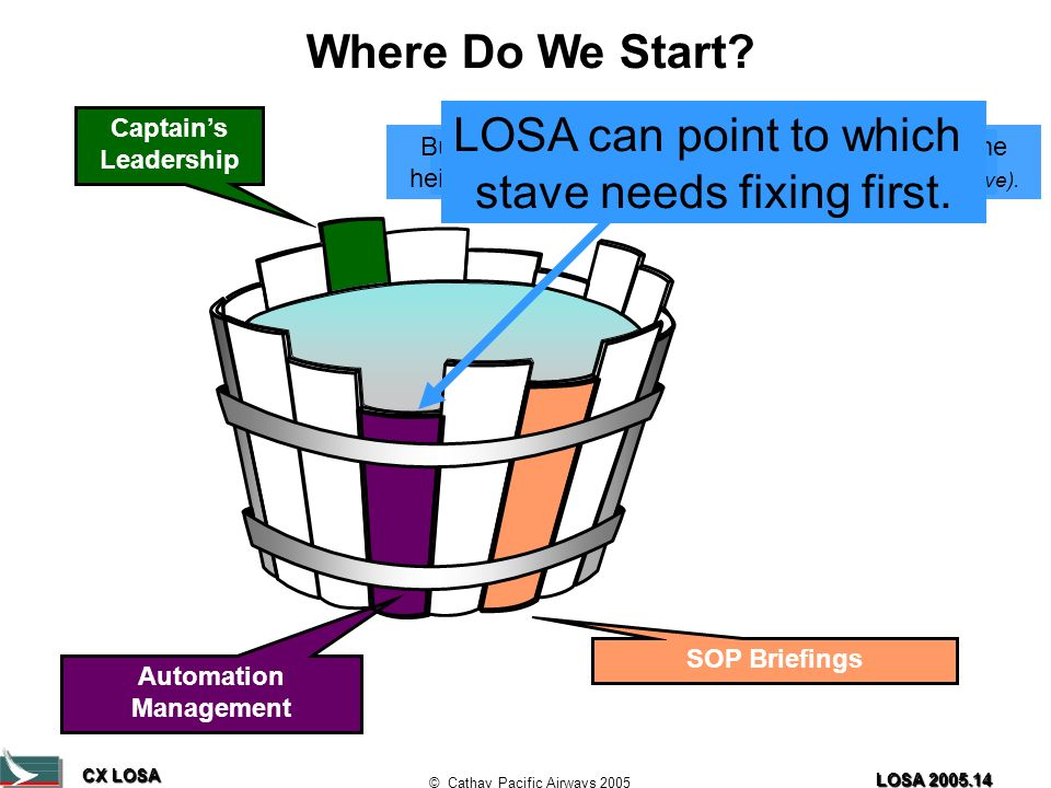 CX LOSA © Cathay Pacific Airways 2005 LOSA 2005.14 Captains Leadership SOP Briefings Automation Management Where Do We Start.
