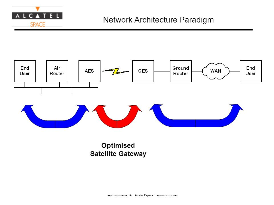 Reproduction interdite © Alcatel Espace Reproduction forbidden Network Architecture Paradigm Optimised Satellite Gateway