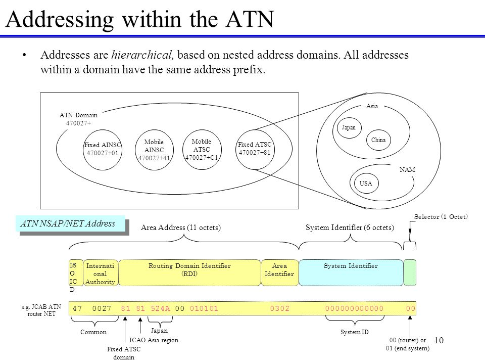 10 Addressing within the ATN Addresses are hierarchical, based on nested address domains.