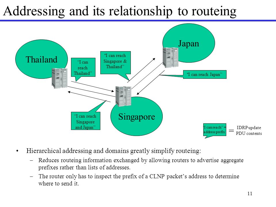 11 Addressing and its relationship to routeing Hierarchical addressing and domains greatly simplify routeing: –Reduces routeing information exchanged by allowing routers to advertise aggregate prefixes rather than lists of addresses.