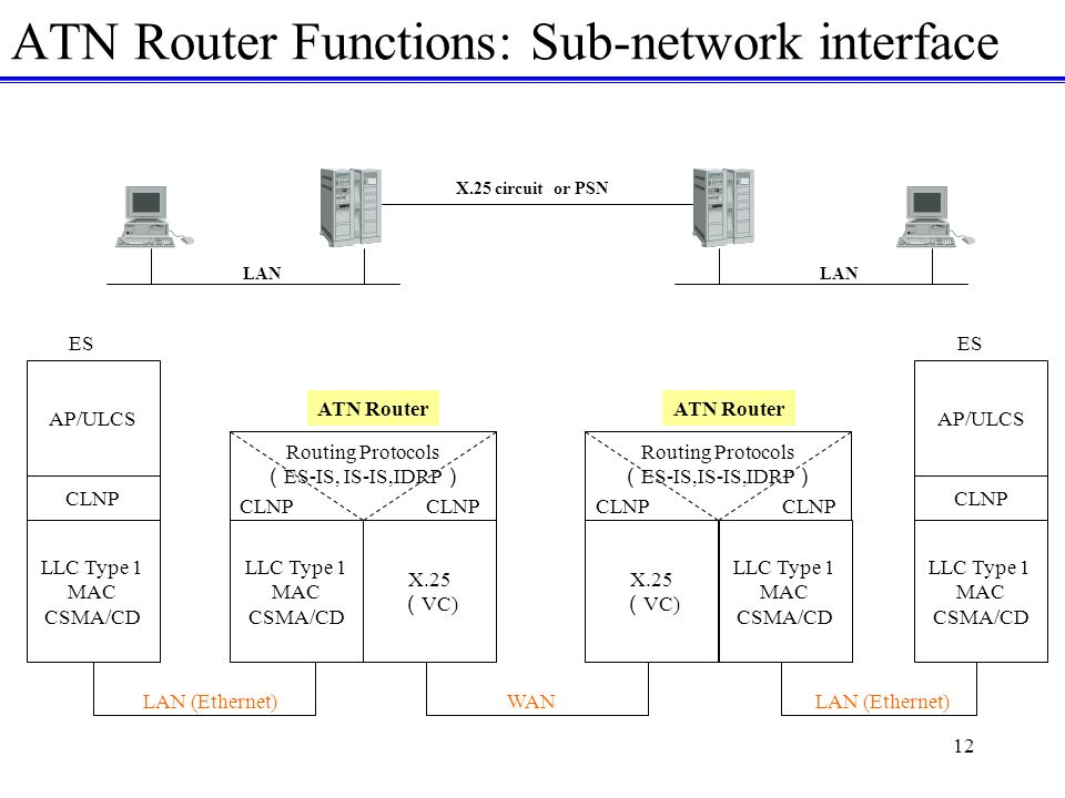 12 ATN Router Functions: Sub-network interface CLNP LLC Type 1 MAC CSMA/CD ES ATN Router LLC Type 1 MAC CSMA/CD X.25 VC) Routing Protocols ES-IS,IS-IS,IDRP CLNP Routing Protocols ES-IS, IS-IS,IDRP CLNP LLC Type 1 MAC CSMA/CD X.25 VC) ATN Router AP/ULCS CLNP LLC Type 1 MAC CSMA/CD ES LAN (Ethernet)WAN AP/ULCS LAN X.25 circuit or PSN LAN (Ethernet)