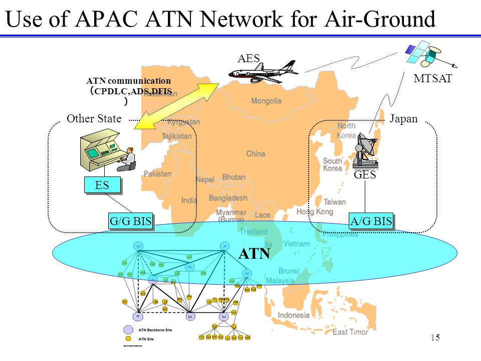 15 Use of APAC ATN Network for Air-Ground ATN A/G BIS GES MTSAT G/G BIS AES ES Other StateJapan ATN communication CPDLC,ADS,DFIS
