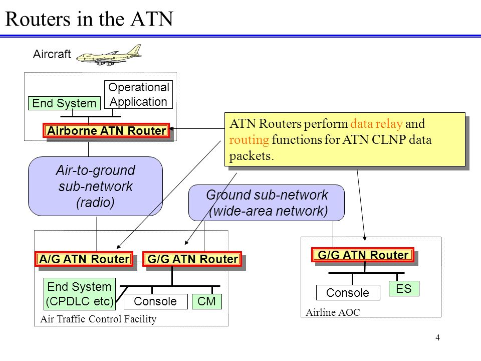 4 Routers in the ATN Air-to-ground sub-network (radio) Ground sub-network (wide-area network) A/G ATN Router End System (CPDLC etc) Console G/G ATN Router CM Air Traffic Control Facility G/G ATN Router Console Airline AOC ES Aircraft End System Airborne ATN Router Operational Application ATN Routers perform data relay and routing functions for ATN CLNP data packets.