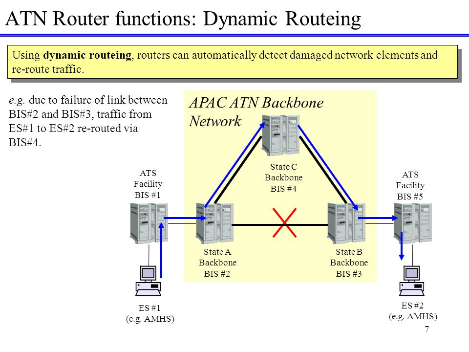 7 ATN Router functions: Dynamic Routeing Using dynamic routeing, routers can automatically detect damaged network elements and re-route traffic.