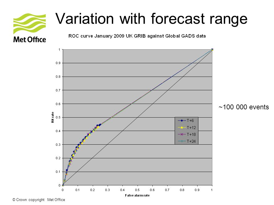 © Crown copyright Met Office Variation with forecast range ~100 000 events