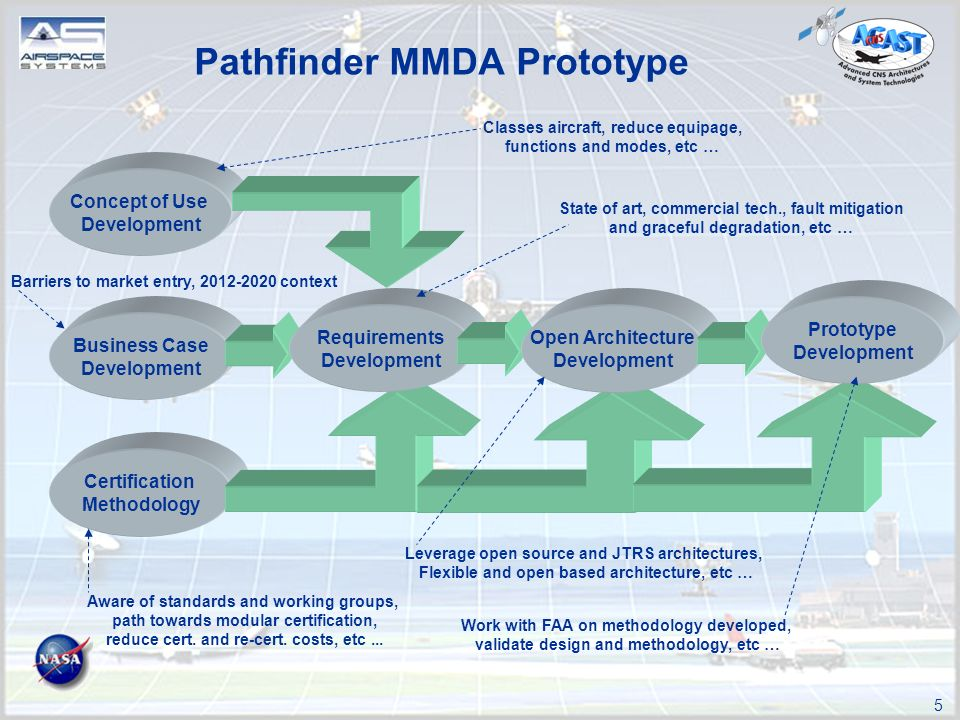 5 Pathfinder MMDA Prototype Concept of Use Development Business Case Development Certification Methodology Requirements Development Open Architecture Development Prototype Development Classes aircraft, reduce equipage, functions and modes, etc … State of art, commercial tech., fault mitigation and graceful degradation, etc … Aware of standards and working groups, path towards modular certification, reduce cert.