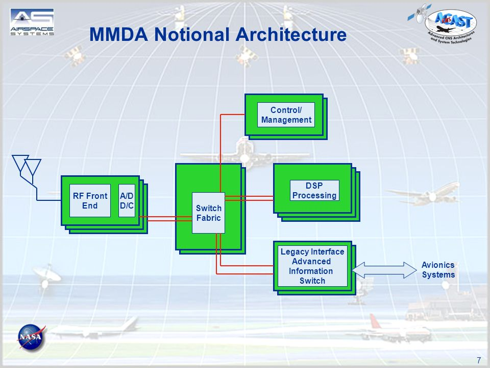 7 MMDA Notional Architecture Switch Fabric A/D D/C RF Front End DSP Processing Control/ Management Legacy Interface Advanced Information Switch Avionics Systems