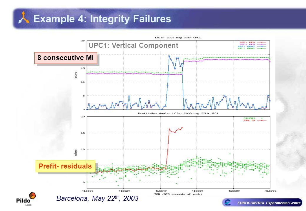 EUROCONTROL Experimental Centre UPC1: Vertical Component Barcelona, May 22 th, 2003 Example 4: Integrity Failures 8 consecutive MI Prefit- residuals