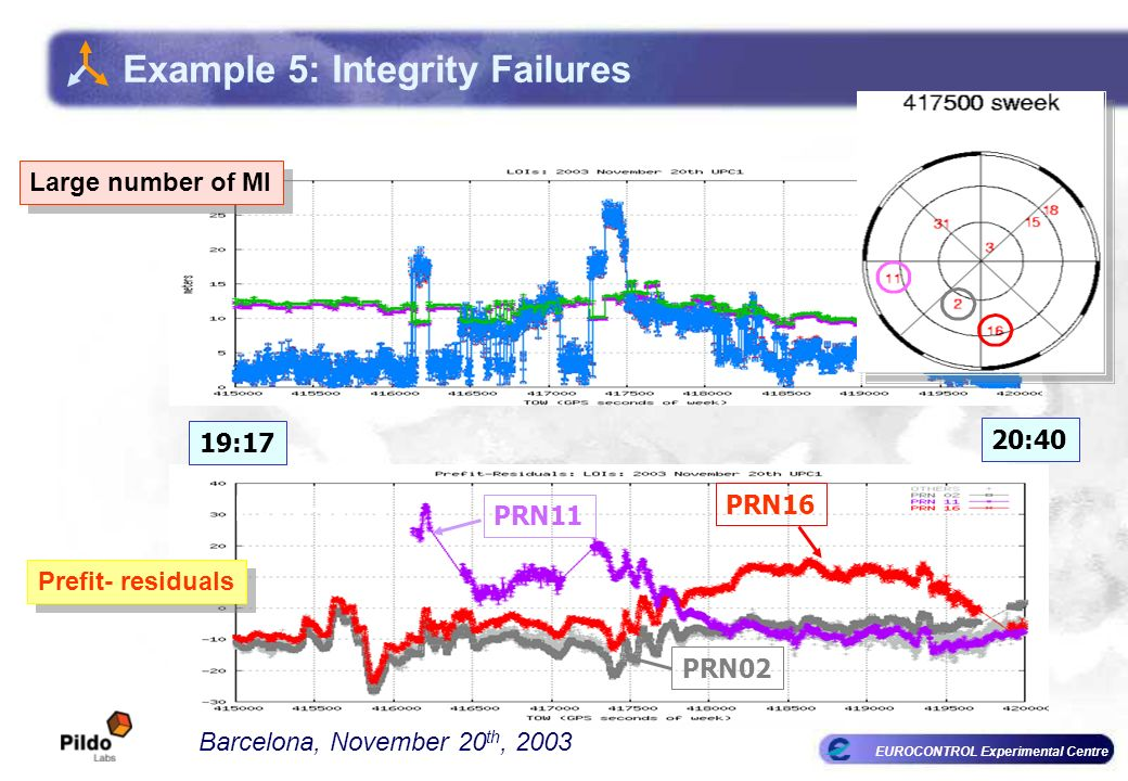 EUROCONTROL Experimental Centre 20:40 VPE/VPL Barcelona, November 20 th, 2003 Pref-Res PRN11 PRN16 PRN02 Prefit- residuals Large number of MI Example 5: Integrity Failures 19:17