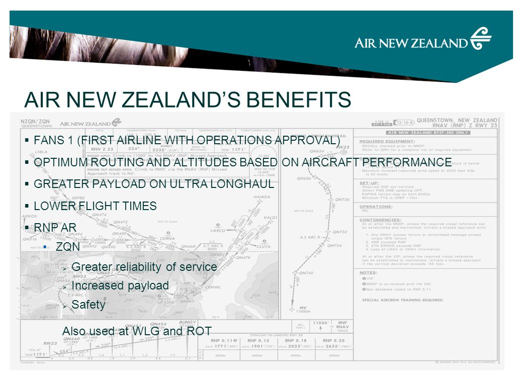 FANS 1 (FIRST AIRLINE WITH OPERATIONS APPROVAL) OPTIMUM ROUTING AND ALTITUDES BASED ON AIRCRAFT PERFORMANCE GREATER PAYLOAD ON ULTRA LONGHAUL LOWER FLIGHT TIMES RNP AR ZQN Greater reliability of service Increased payload Safety Also used at WLG and ROT AIR NEW ZEALANDS BENEFITS